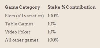 voorwaarden casino bonus Leovegas